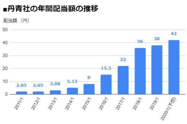 丹青社(9743)の年間配当額の推移