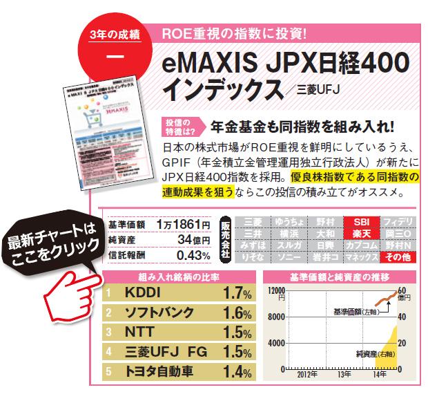 日本の株式市場がROE重視を鮮明にしているうえ、GPIF(年金積立金管理運用独立行政法人)が新たにJPX日経400指数を採用。優良株指数である同指数の連動成果を狙うならこの投信の積み立てがオススメ。eMAXIS JPX日経400インデックスの詳細はこちら!(SBI証券の詳細画面に遷移します)