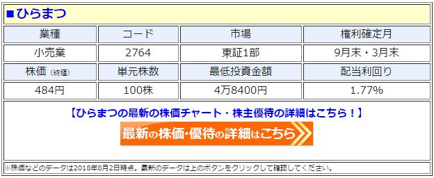 ひらまつ(2764)の最新の株価