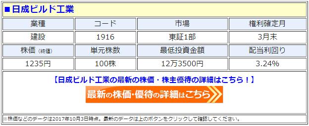 日成ビルド工業の最新の株価