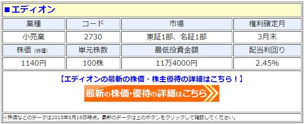 エディオン(2730)の最新の株価