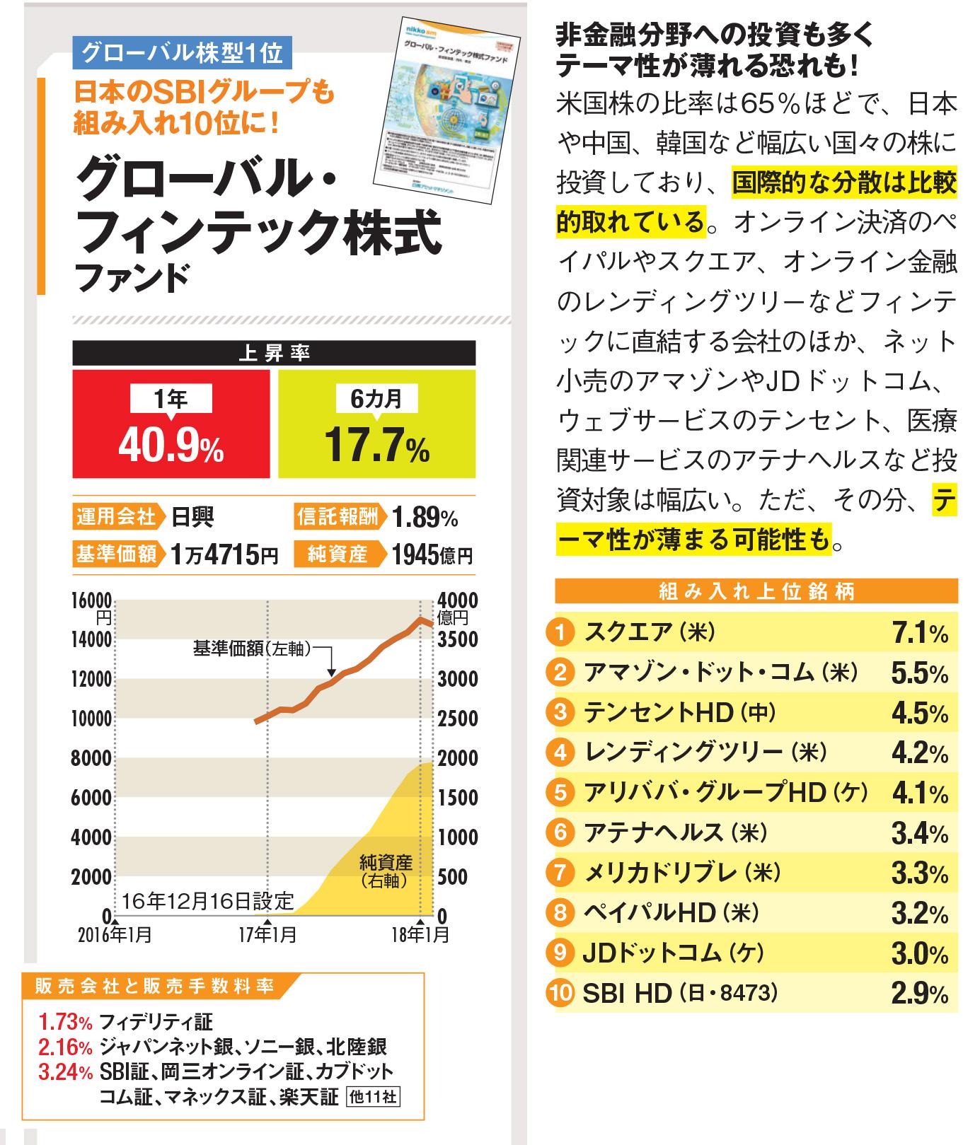 フィン テック ファンド グローバル 株式
