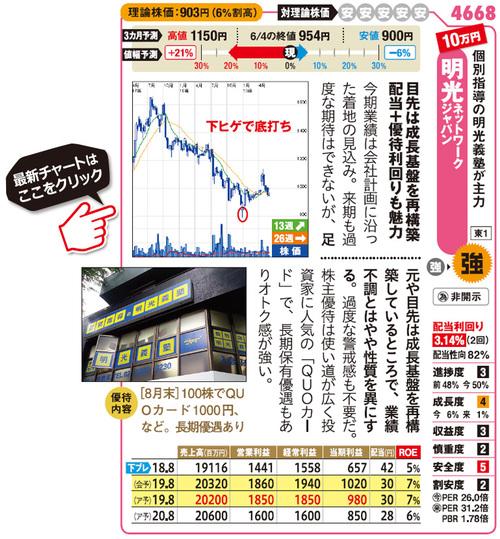 株主優待_明光ネットワークジャパン_4668の最新チャートはこちら