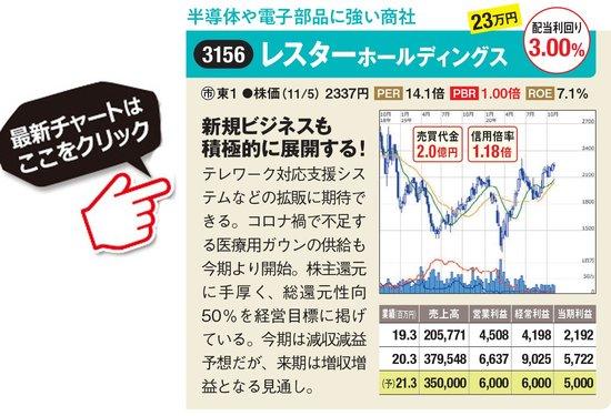レスターホールディングスの最新株価はこちら!