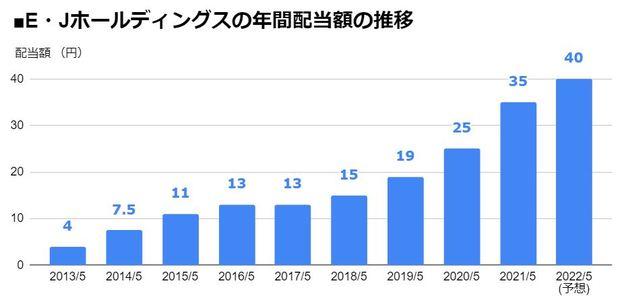 E・Jホールディングス(2153)の年間配当額の推移
