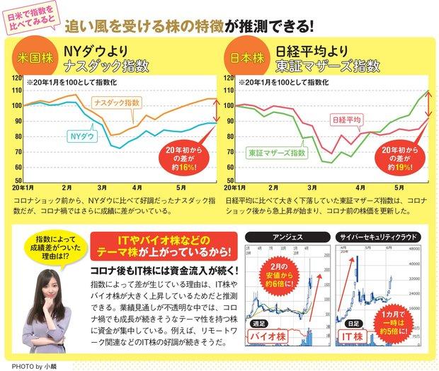 東証マザーズ指数とナスダック指数が強い!