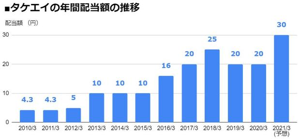 タケエイ(2151)の年間配当額の推移