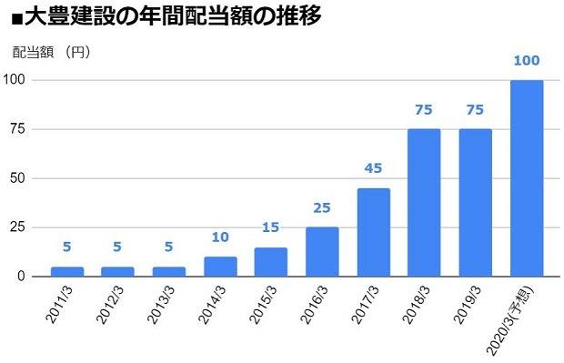 大豊建設(1822)の年間配当額の推移