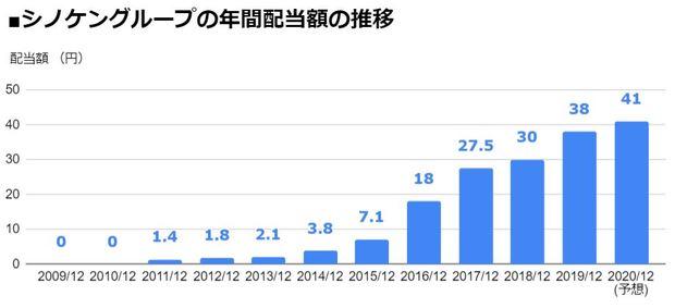 シノケングループ(8909)の年間配当額の推移