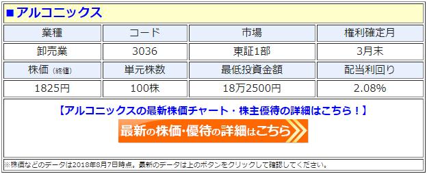 アルコニックス(3036)の最新の株価