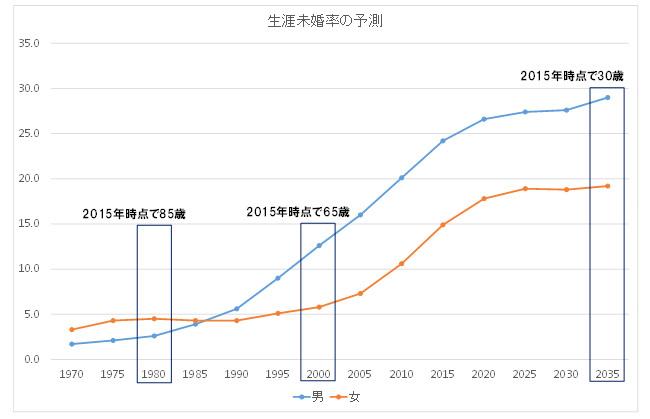 生涯未婚率の予測