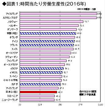 2016年の時間当たり労働生産性の図表