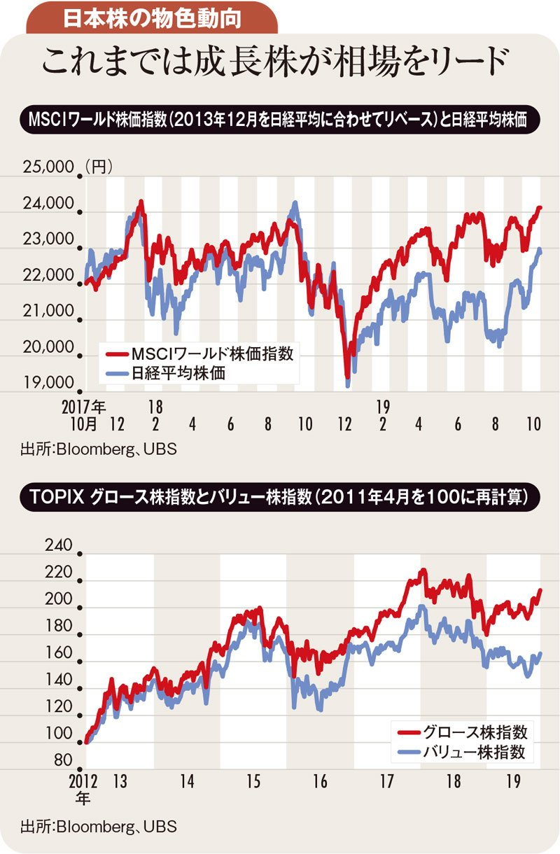 日本株の物色動向