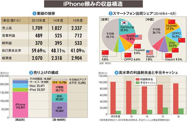 【アップル】13年ぶりの減収決算が示す「成長神話」の幻想と焦燥