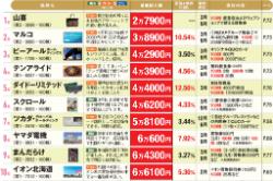 「最低購入額」が安い株主優待株ベスト10