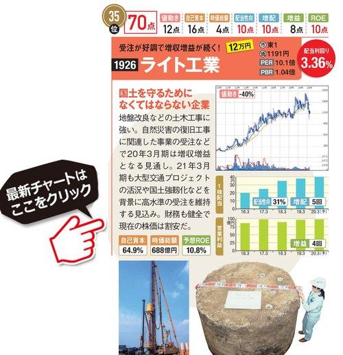 ライト工業の最新株価はこちら!