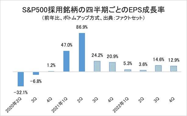 S&P500採用銘柄の四半期ごとのEPS成長率・グラフ