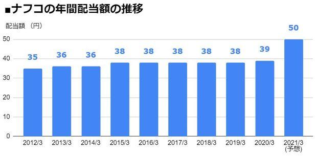 ナフコ(2790)の年間配当額の推移