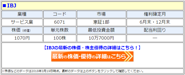 IBJ(6071)の最新の株価