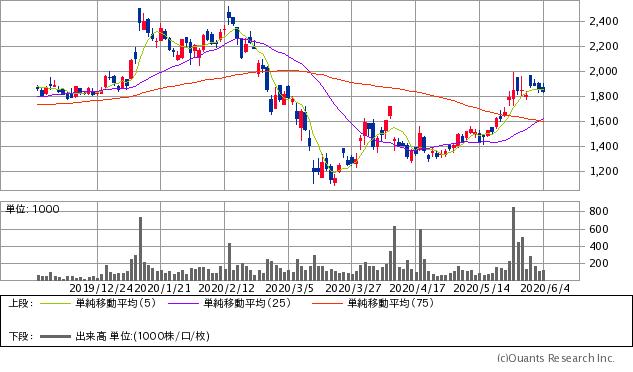 エルテス(3967)チャート/日足・6カ月(出典:SBI証券公式サイト) ※画像をクリックすると最新のチャートへ飛びます