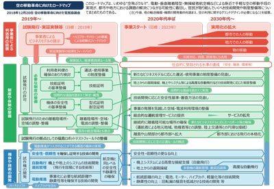 「空の移動革命に向けた官民協議会」によるロードマップ