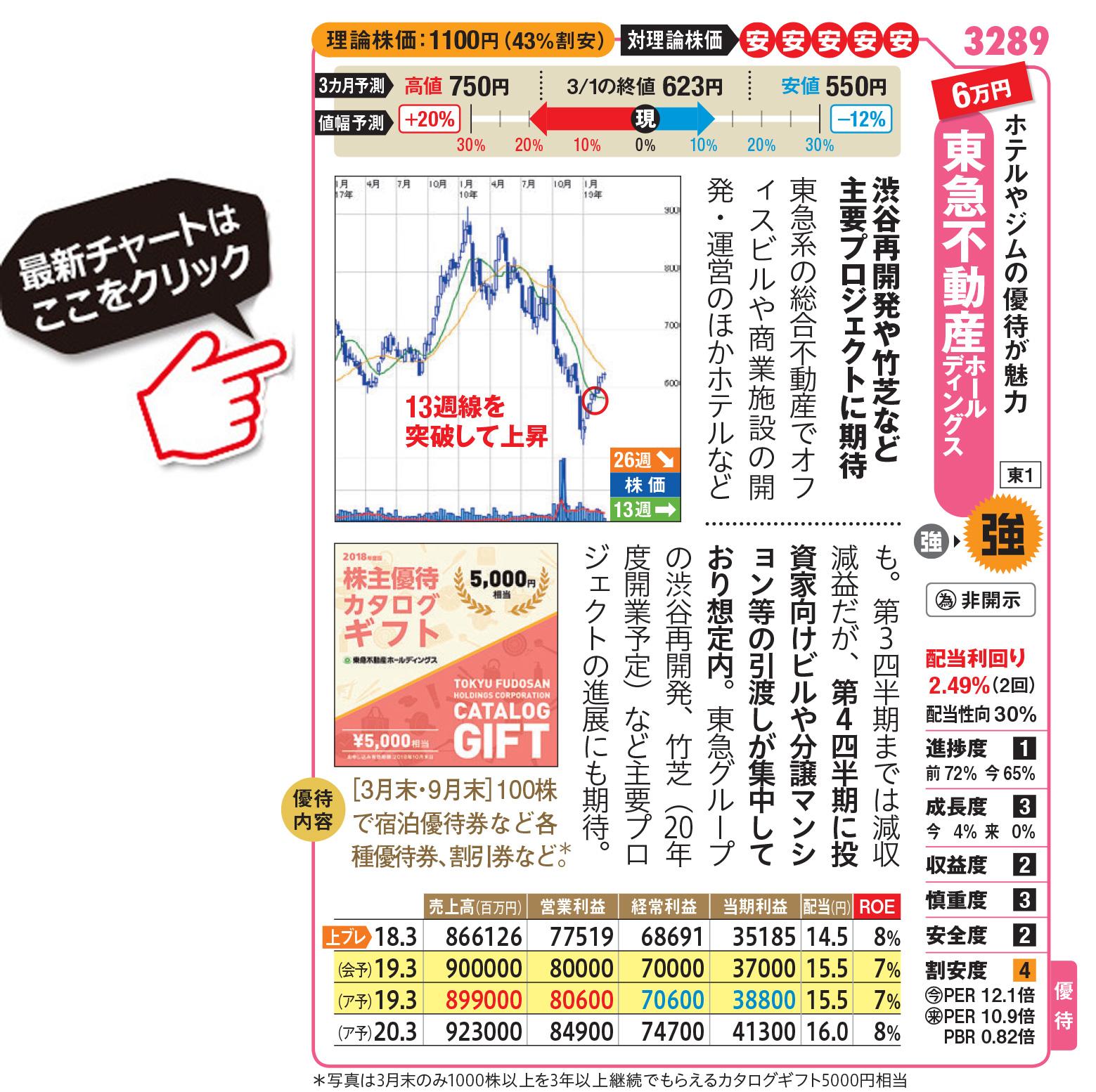 株価 東急 不動産
