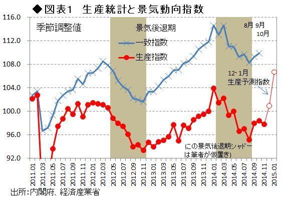 2015年の「景気ロケット発進」は持続するか?<br />――熊野英生・第一生命経済研究所 <br />経済調査部 首席エコノミスト