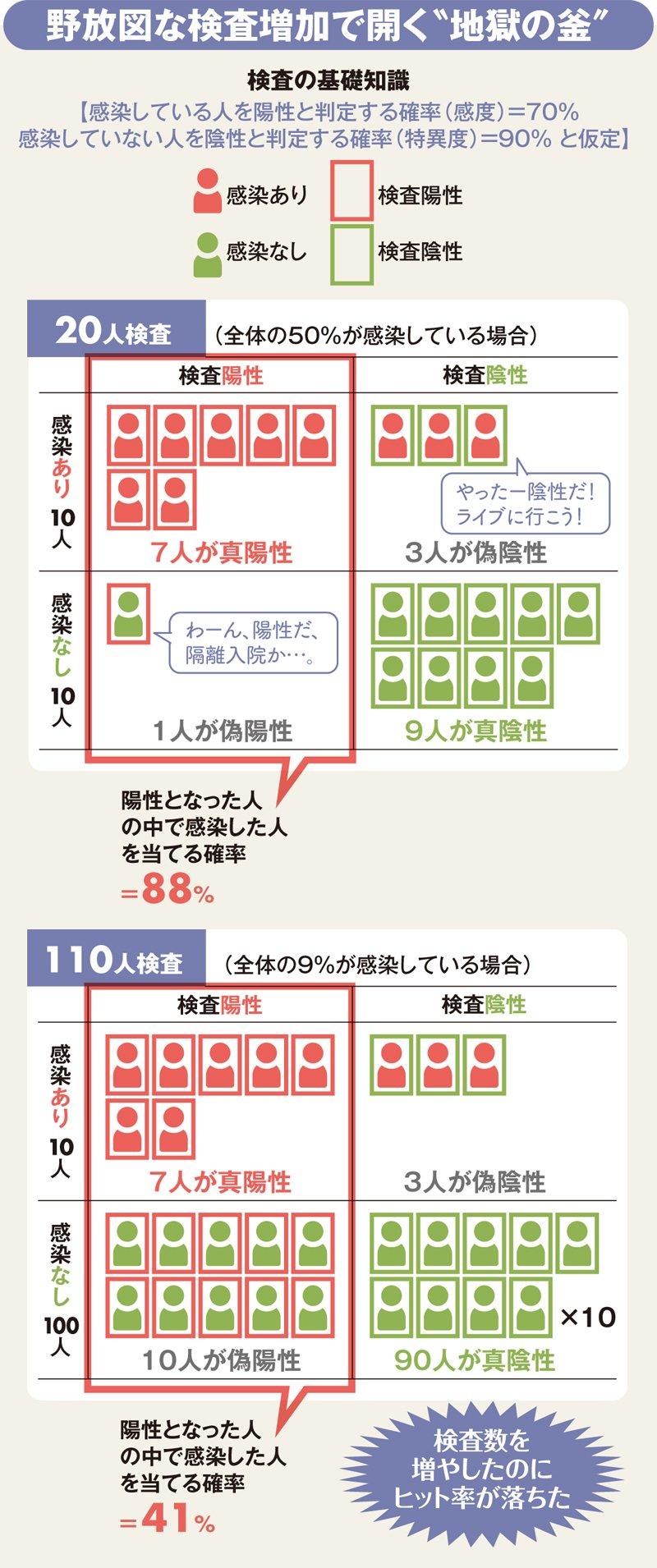 日本がコロナで「PCR検査抑制」を決めたロジックを完全図解