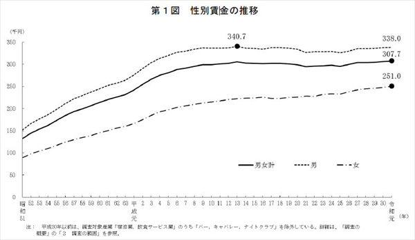 「令和元年賃金構造基本統計調査」による給料の推移