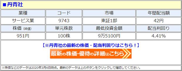丹青社(9743)の株価