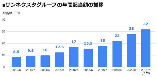 サンネクスタグループ(8945)の年間配当額の推移