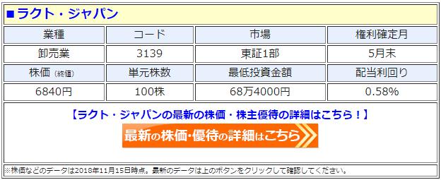 ラクト・ジャパン(3139)の最新の株価