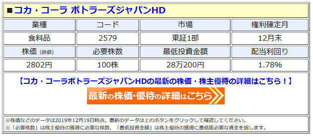 コカ・コーラ ボトラーズジャパンHDの最新株価はこちら!