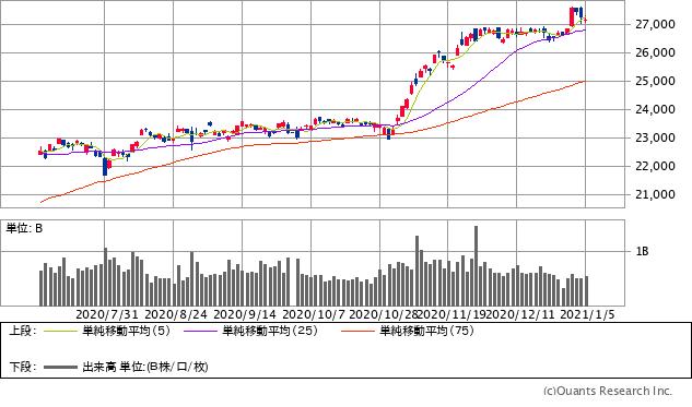 日経平均株価チャート/日足・6カ月