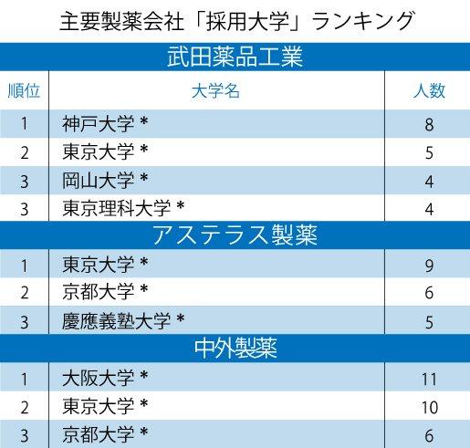 武田薬品、アステラス、中外製薬「採用大学」ランキング2020!武田薬品1位は薬学部のないあの大学