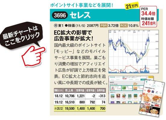 セレスの最新株価はこちら!