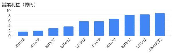 アイフィスジャパン(7833)の営業利益の推移