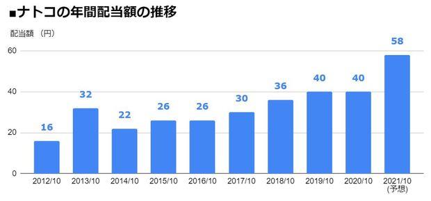 ナトコ(4627)の年間配当額の推移