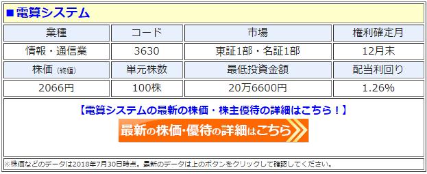 電算システム(3630)の最新の株価