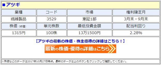 アツギ(3529)の最新の株価