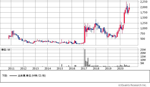 野村マイクロ・サイエンス(6254)の株価チャート