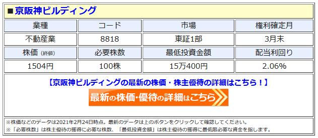 京阪神ビルディングの最新株価はこちら!
