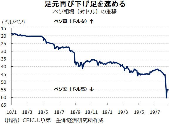 ペソ相場(対ドル)の推移
