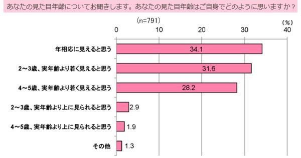 30~40代女性は見た目年齢に自信アリ?<br />約6割が「自分は実年齢より若く見える」と回答