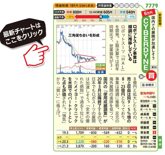 サイバーダインの最新株価はこちら!