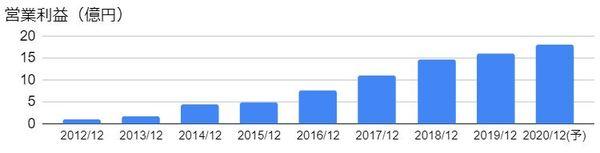 青山財産ネットワークス(8929)の営業利益の推移