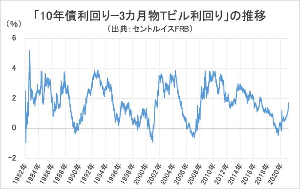 「10年債利回り−3カ月物Tビル利回り」の推移・グラフ