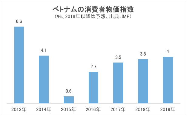 ベトナムの消費者物価指数