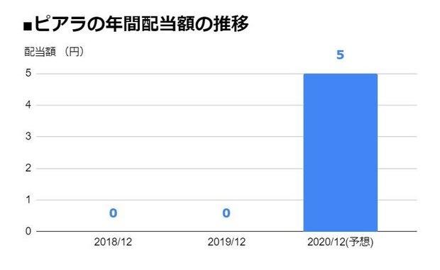 ピアラ(7044)の年間配当額の推移