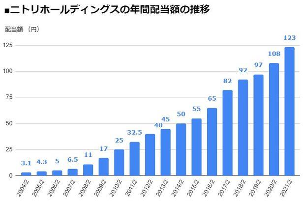 ニトリホールディングス(9843)の年間配当額の推移